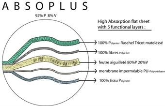 Bild för kategori Absoplus